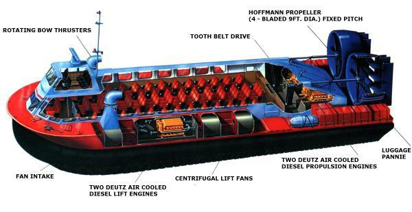 Diagrams of the AP1-88 hovercraft - AP1-88 Isometric projection (HoverWork).