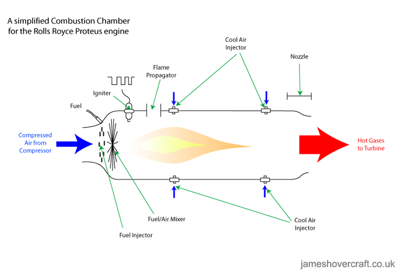 SRN4 system diagrams - Combustion chamber of a jet engine (James Rowson).