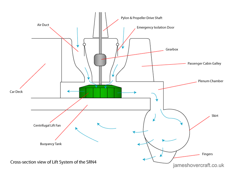 SRN4 system diagrams - Lift system of the SRN4 (James Rowson).