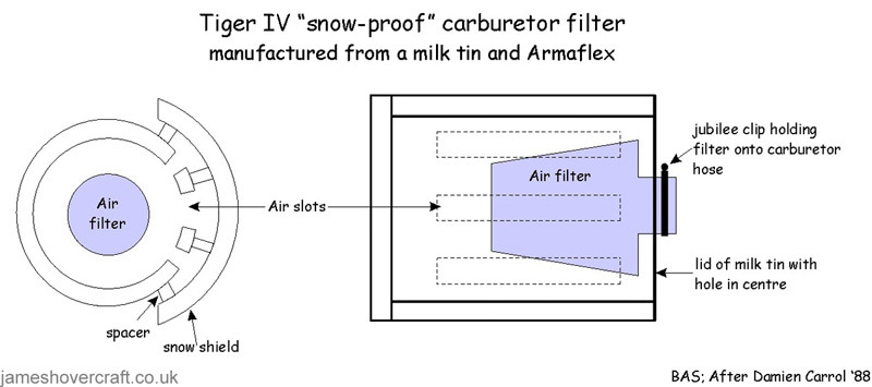 Specifications of the antarctic expedition craft Tiger 4 - The snow-proof carburettor, to stop the petrol freezing (Malcolm Hole).
