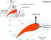 Propellers are used on hovercraft and aeroplanes and any other use where direct contact with the ground to provide a force for movement is not possible.